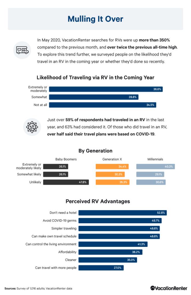 likelihood-of-travel-in-an-rv