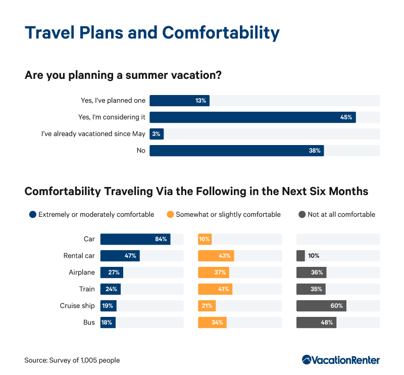 travel-plans-and-comfortability-graphic