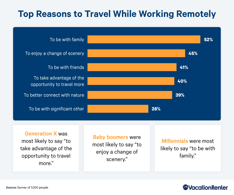 top-reasons-to-travel-while-working-remotely