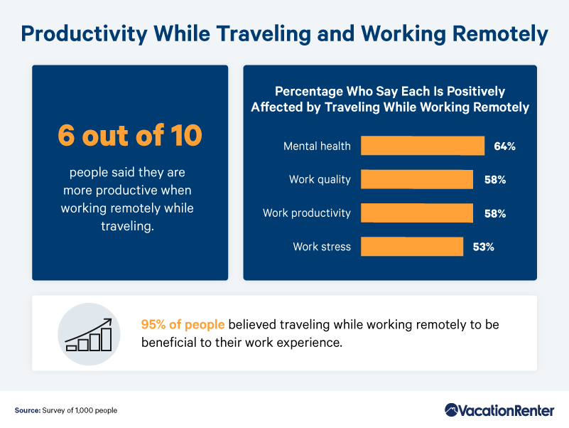 productivity-while-traveling-and-working-remotely