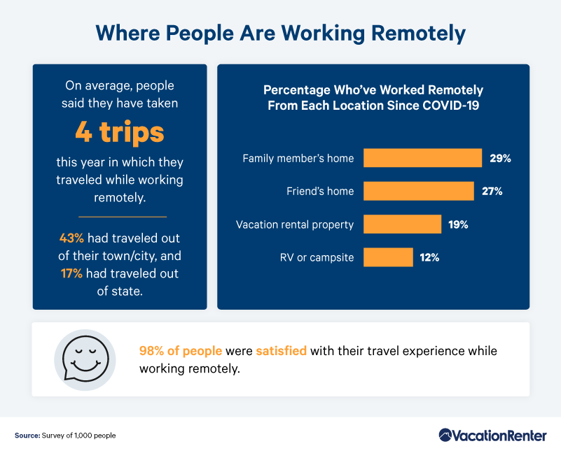 where-are-people-working-remotely