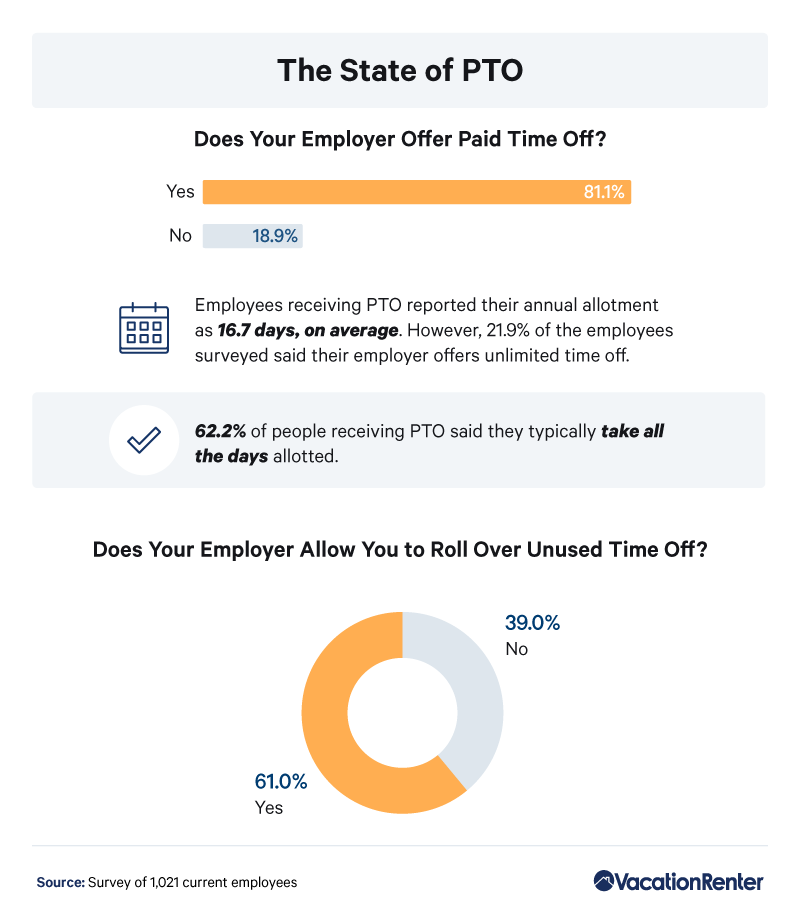 percentages-of-paid-time-off