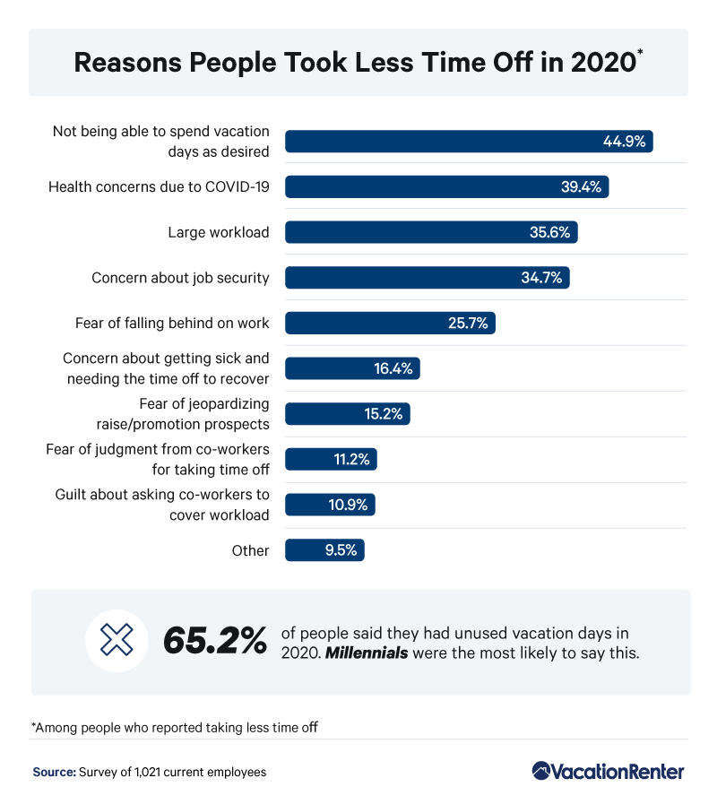 less-time-off-reasons-2020