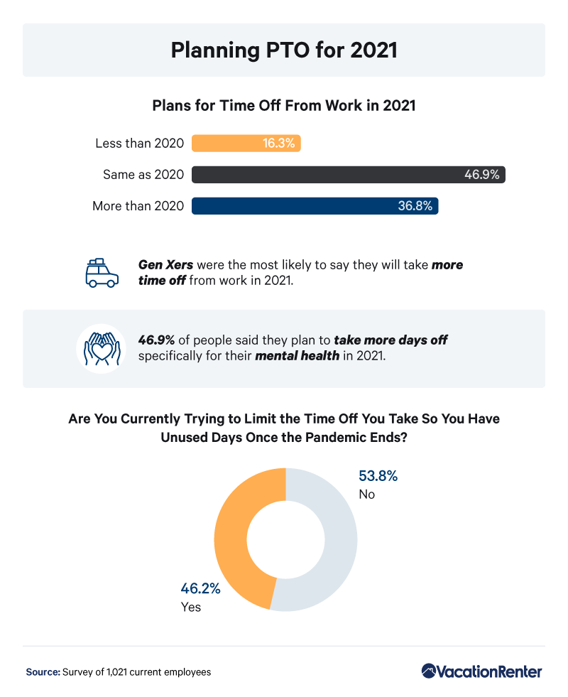 paid-time-off-percentages-2021