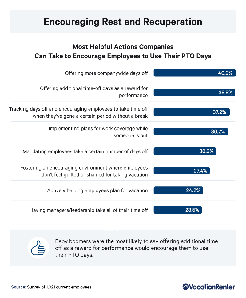 helpful-pto-actions-percentages