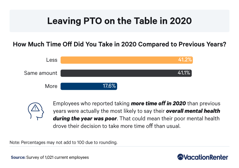 paid-time-off-percentages-2020