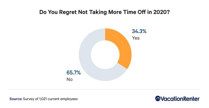 time-off-regret-2020