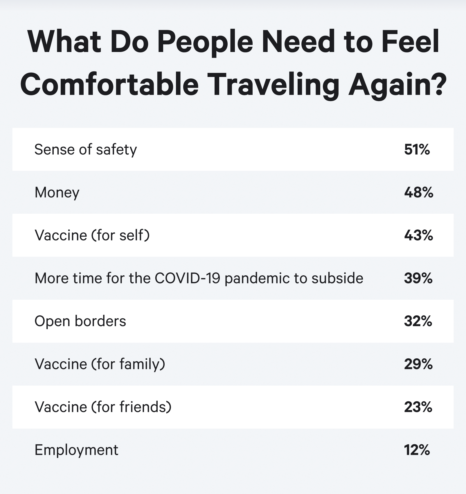 percentages-of-needs-to-travel