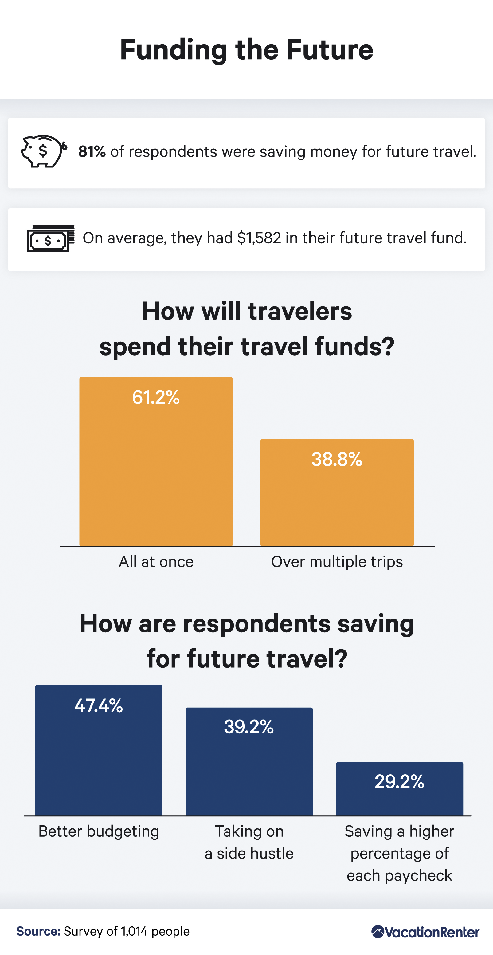 funding-for-future-travel